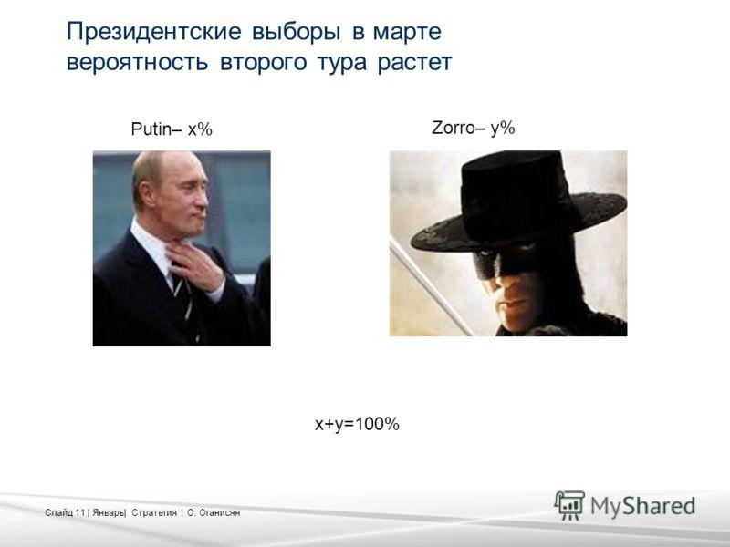 Слайд 11 | Январь| Стратегия | О. Оганисян Президентские выборы в марте вероятность второго тура растет Putin– x% Zorro– y% x+y=100%