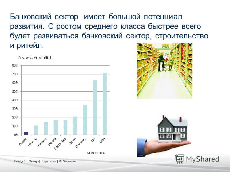 Слайд 21 | Январь| Стратегия | О. Оганисян Банковский сектор имеет большой потенциал развития. C ростом среднего класса быстрее всего будет развиваться банковский сектор, строительство и ритейл. Ипотека, % от ВВП Source: Troika