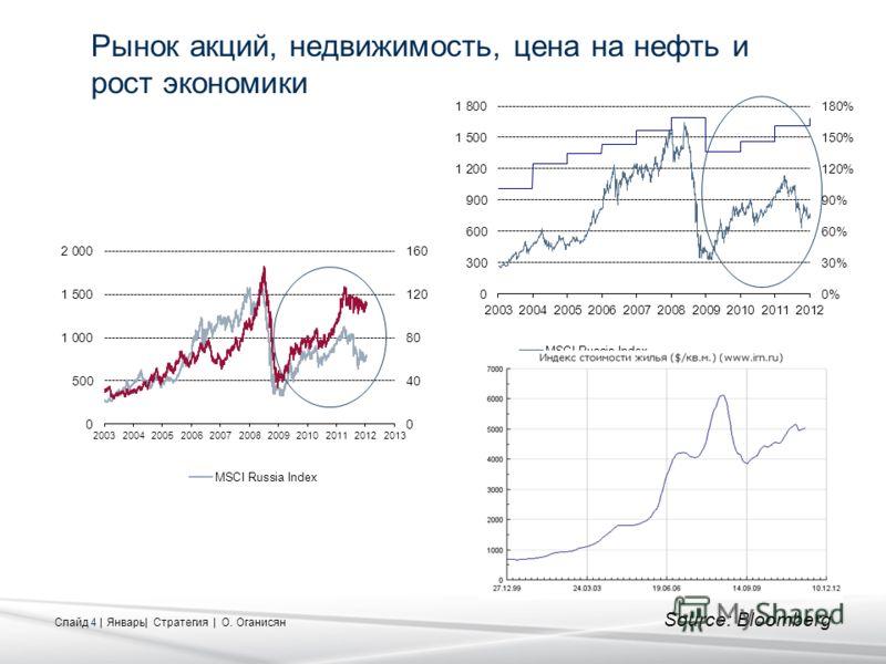 Слайд 4 | Январь| Стратегия | О. Оганисян Рынок акций, недвижимость, цена на нефть и рост экономики Source: Bloomberg