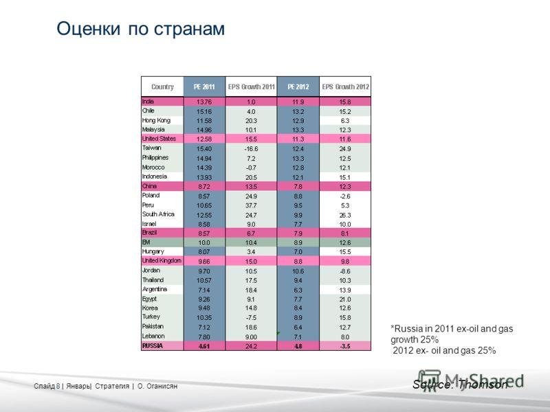 Слайд 8 | Январь| Стратегия | О. Оганисян Оценки по странам *Russia in 2011 ex-oil and gas growth 25% 2012 ex- oil and gas 25% Source: Thomson