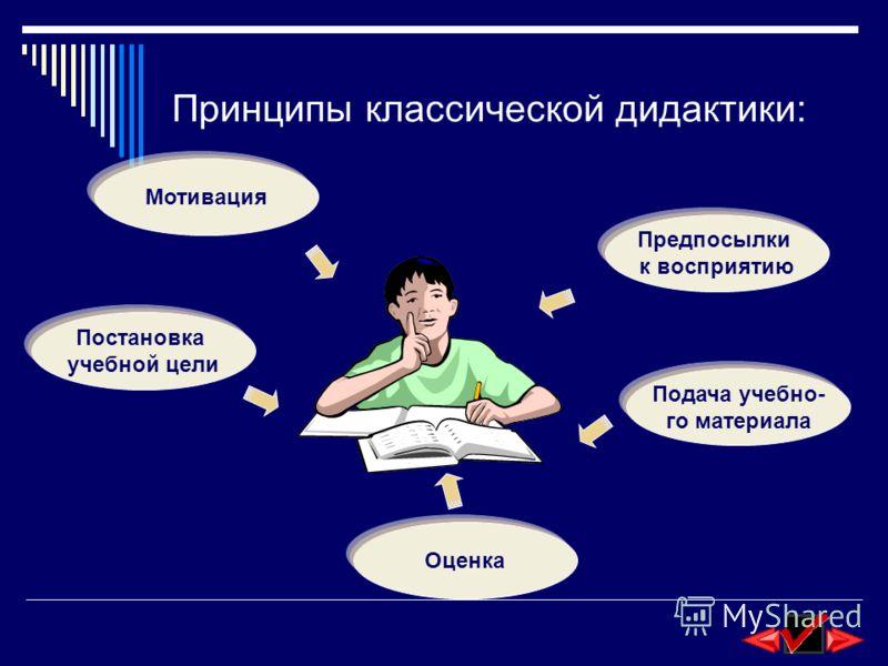 Принципы классической дидактики: Мотивация Постановка учебной цели Оценка Подача учебно- го материала Предпосылки к восприятию
