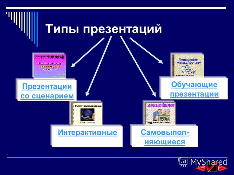 Типы презентаций Презентации со сценарием Интерактивные Самовыпол- няющиеся Обучающие презентации