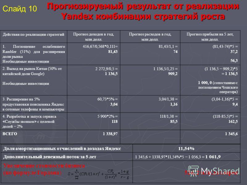 Прогнозируемый результат от реализации Yandex комбинации стратегий роста Действия по реализации стратегийПрогноз доходов в год, млн.долл. Прогноз расходов в год, млн.долл. Прогноз прибыли на 5 лет, млн.долл. 1. Поглощение ослабевшего Rambler (51%) дл