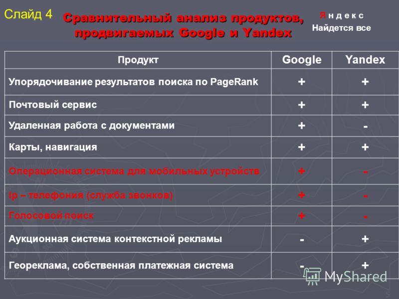 5 Сравнительный анализ продуктов, продвигаемых Google и Yandex Продукт GoogleYandex Упорядочивание результатов поиска по PageRank ++ Почтовый сервис ++ Удаленная работа с документами +- Карты, навигация ++ Операционная система для мобильных устройств