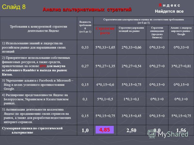 Анализ альтернативных стратегий Требования к конкурентной стратегии деятельности Яндекс Важность требовани й (от 0 до 1) Стратегические альтернативы и оценка их соответствия требованиям (от 0 до 5) Стратегии роста Стратегия удержания позиций на рынке