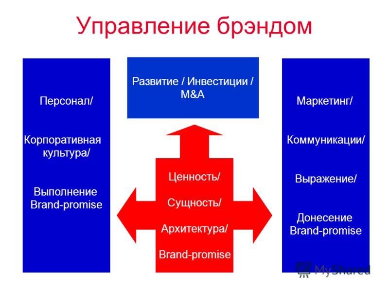 Управление брэндом Ценность/ Сущность/ Архитектура/ Brand-promise Персонал/ Корпоративная культура/ Выполнение Brand-promise Маркетинг/ Коммуникации/ Выражение/ Донесение Brand-promise Развитие / Инвестиции / M&A