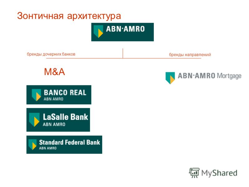 бренды направлений бренды дочерних банков Зонтичная архитектура M&A