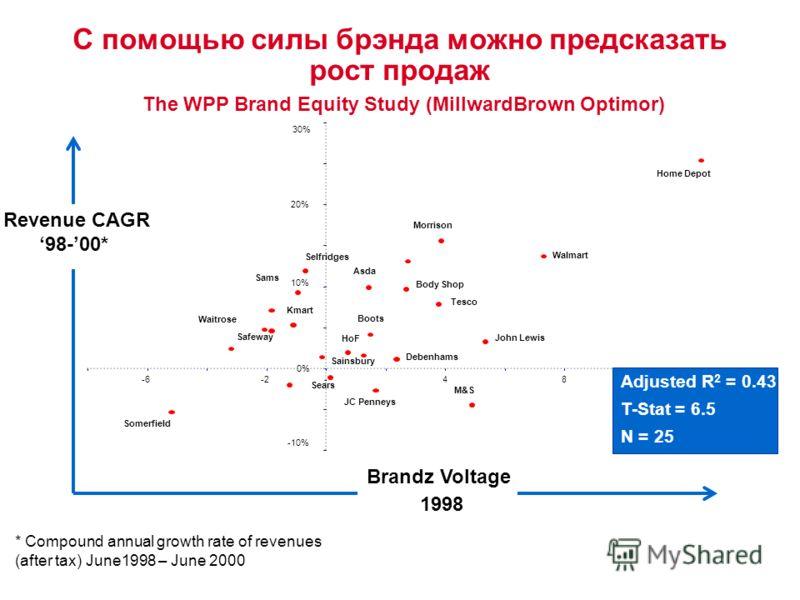 С помощью силы брэнда можно предсказать рост продаж The WPP Brand Equity Study (MillwardBrown Optimor) * Compound annual growth rate of revenues (after tax) June1998 – June 2000 Revenue CAGR 98-00* -10% 0% 10% 20% 30% -6-2-4812 Adjusted R 2 = 0.43 T-