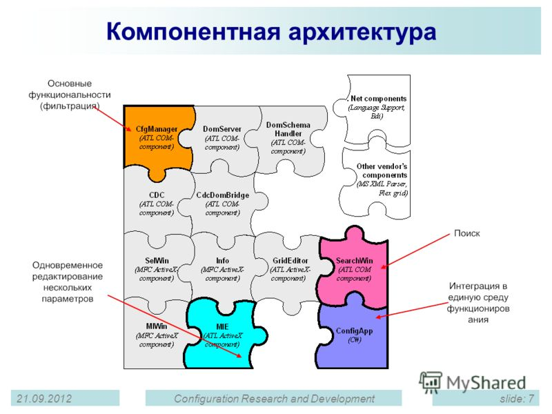 21.09.2012Configuration Research and Developmentslide: 7 State of Documentation Компонентная архитектура