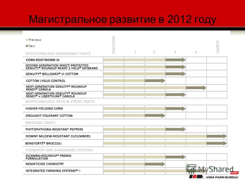 Магистральное развитие в 2012 году