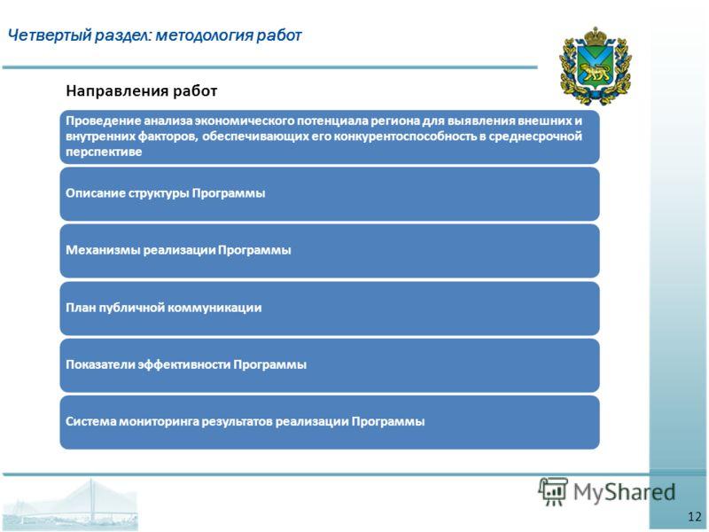 Четвертый раздел: методология работ Направления работ Проведение анализа экономического потенциала региона для выявления внешних и внутренних факторов, обеспечивающих его конкурентоспособность в среднесрочной перспективе Описание структуры ПрограммыМ