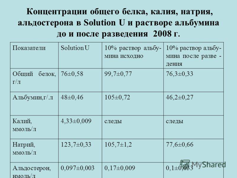 Концентрации общего белка, калия, натрия, альдостерона в Solution U и растворе альбумина до и после разведения 2008 г. ПоказателиSolution U10% раствор альбу- мина исходно 10% раствор альбу- мина после разве - дения Общий белок, г/л 76±0,5899,7±0,7776