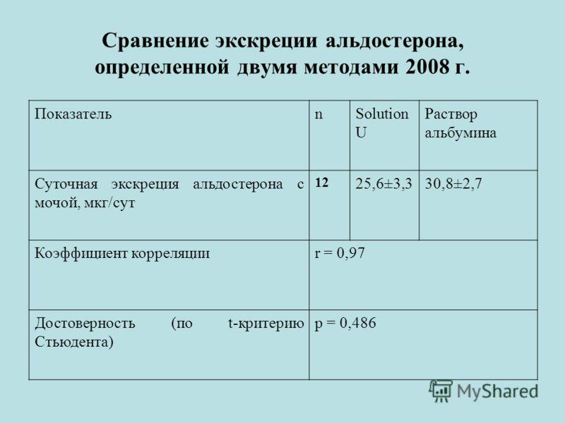 Сравнение экскреции альдостерона, определенной двумя методами 2008 г. ПоказательnSolution U Раствор альбумина Суточная экскреция альдостерона с мочой, мкг/сут 12 25,6±3,330,8±2,7 Коэффициент корреляцииr = 0,97 Достоверность (по t-критерию Стьюдента)