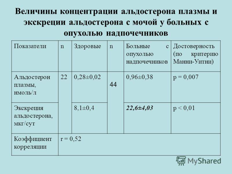 Величины концентрации альдостерона плазмы и экскреции альдостерона с мочой у больных с опухолью надпочечников ПоказателиnЗдоровыеnБольные с опухолью надпочечников Достоверность (по критерию Манни-Уитни) Альдостерон плазмы, нмоль/л20,28±0,02 44 0,96±0
