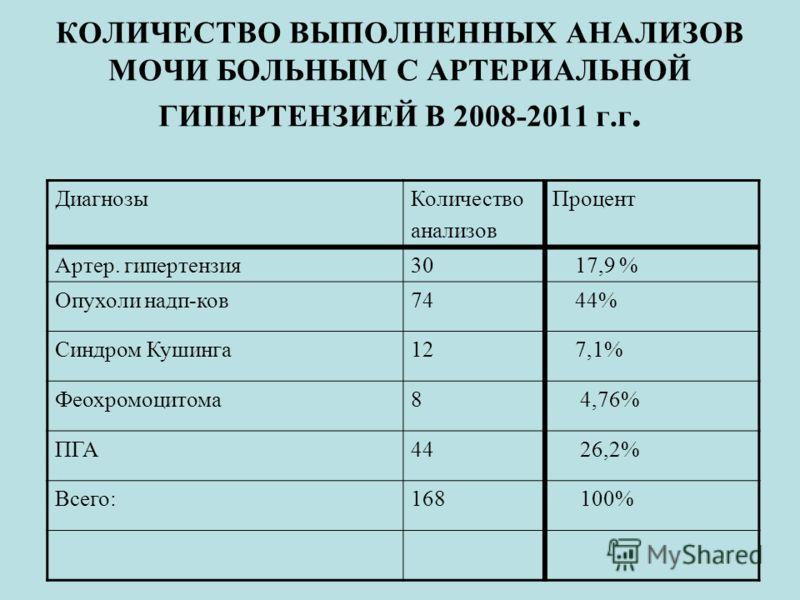 КОЛИЧЕСТВО ВЫПОЛНЕННЫХ АНАЛИЗОВ МОЧИ БОЛЬНЫМ С АРТЕРИАЛЬНОЙ ГИПЕРТЕНЗИЕЙ В 2008-2011 г.г. ДиагнозыКоличество анализов Процент Артер. гипертензия30 17,9 % Опухоли надп-ков74 44% Синдром Кушинга12 7,1% Феохромоцитома8 4,76% ПГА44 26,2% Всего:168 100%