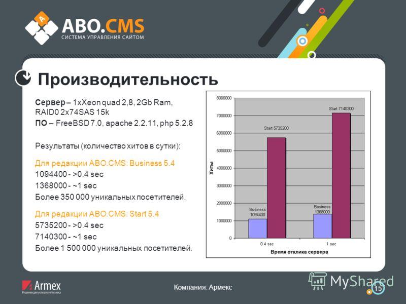 Компания: Армекс 15 Производительность Сервер – 1xXeon quad 2,8, 2Gb Ram, RAID0 2x74SAS 15k ПО – FreeBSD 7.0, apache 2.2.11, php 5.2.8 Результаты (количество хитов в сутки): Для редакции ABO.CMS: Business 5.4 1094400 - >0.4 sec 1368000 - ~1 sec Более