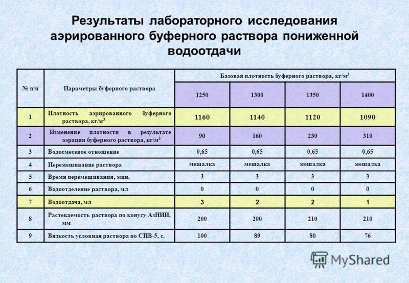 Результаты лабораторного исследования аэрированного буферного раствора пониженной водоотдачи п/пПараметры буферного раствора Базовая плотность буферного раствора, кг/м 3 1250130013501400 1 Плотность аэрированного буферного раствора, кг/м 3 1160114011