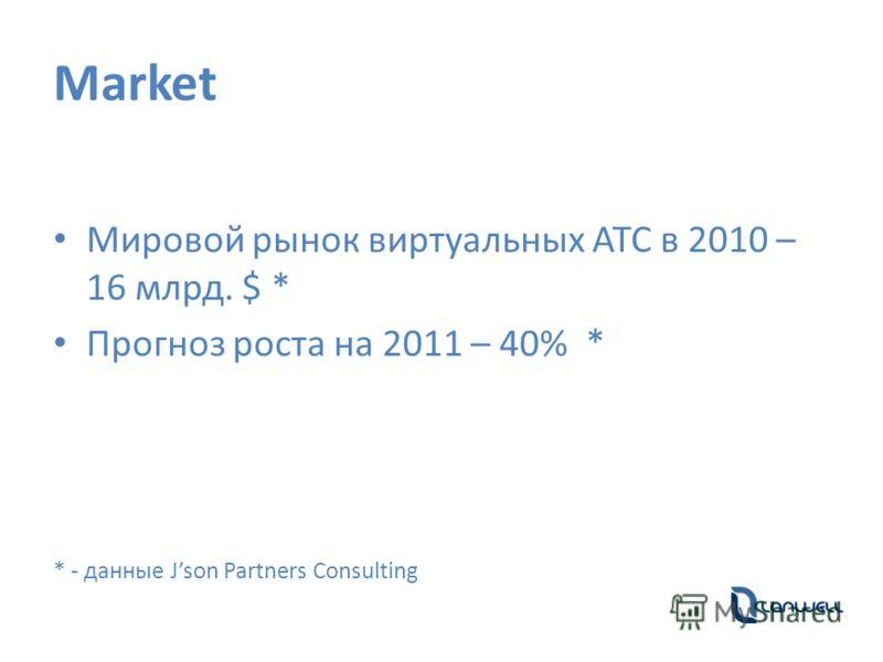 Market Мировой рынок виртуальных АТС в 2010 – 16 млрд. $ * Прогноз роста на 2011 – 40% * * - данные Json Partners Consulting