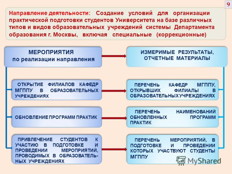 Направление деятельности: Создание условий для организации практической подготовки студентов Университета на базе различных типов и видов образовательных учреждений системы Департамента образования г. Москвы, включая специальные (коррекционные) МЕРОП