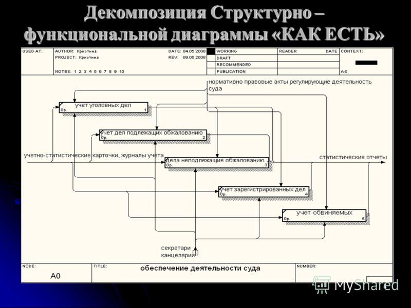 4 Декомпозиция Структурно – функциональной диаграммы «КАК ЕСТЬ»