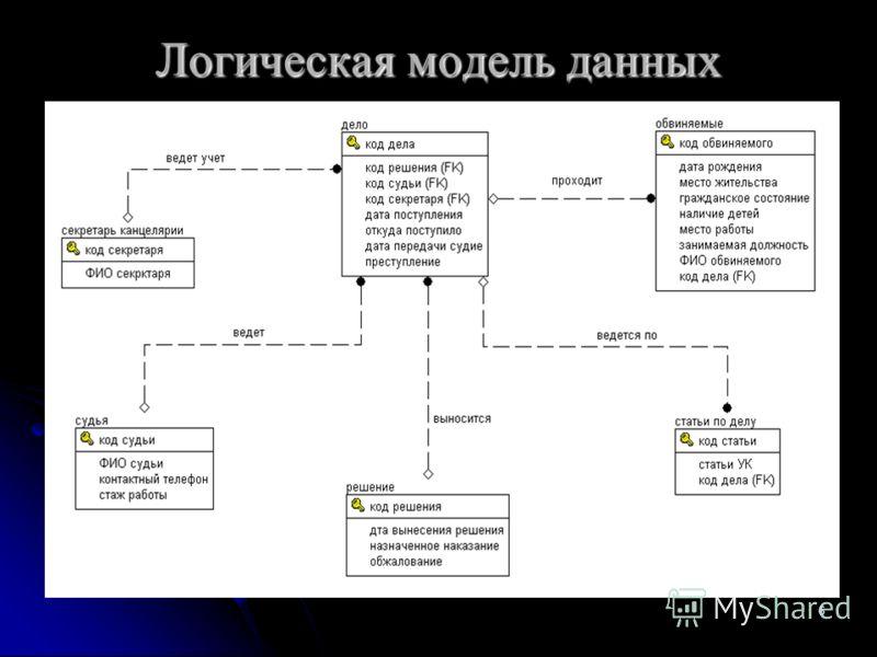 6 Логическая модель данных
