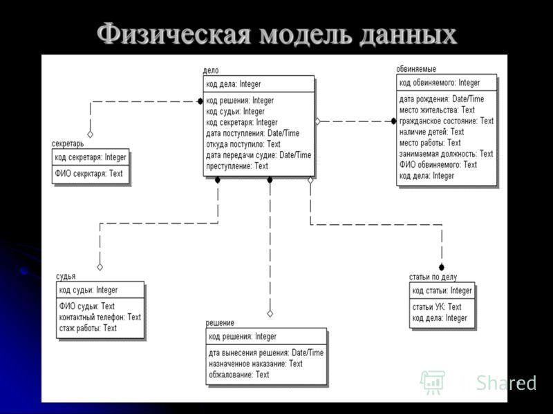 7 Физическая модель данных