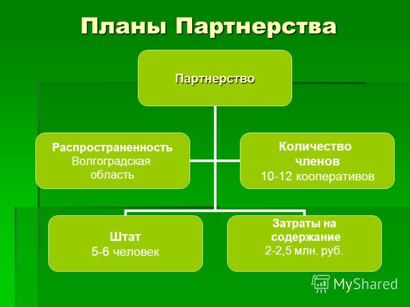 Планы Партнерства Партнерство Штат 5-6 человек Затраты на содержание 2-2,5 млн. руб. Распространенность Волгоградская область Количество членов 10-12 кооперативов