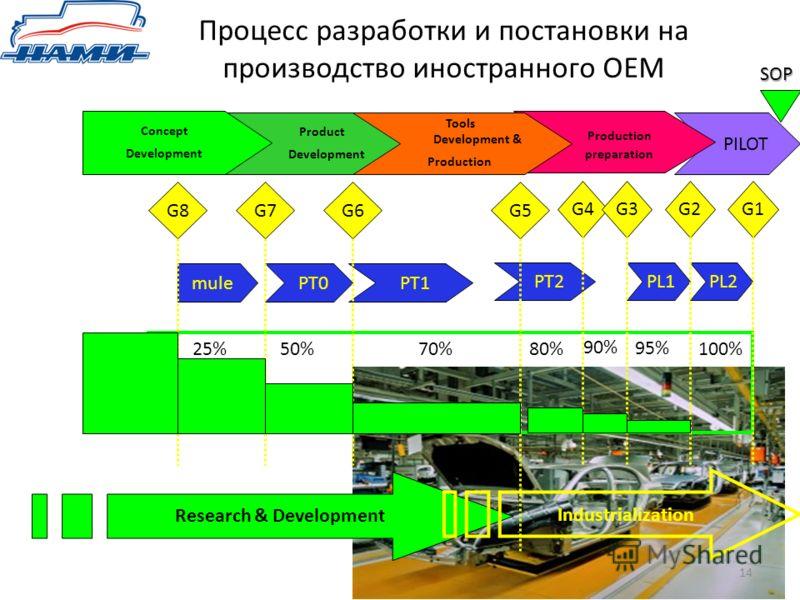 PILOT Процесс разработки и постановки на производство иностранного ОЕМ 14 Production preparation G4G3G2G1 SOP SOP PL1 PT2 PL2 95% 90% 80%100% Product Development Tools Development & Production G8G7G5G6 mule PT0 PT1 50%70%25% Research & Development Co