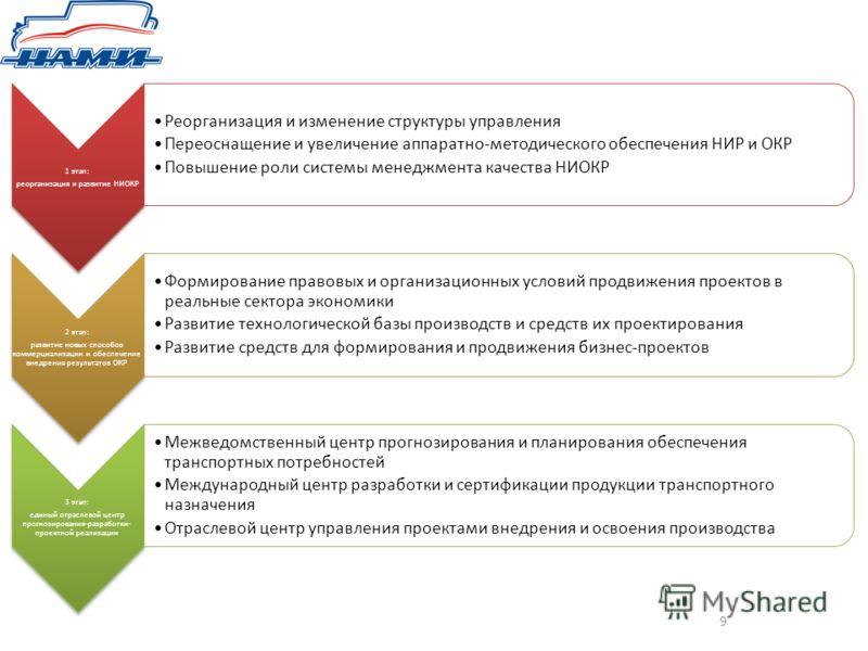 9 1 этап: реорганизация и развитие НИОКР Реорганизация и изменение структуры управления Переоснащение и увеличение аппаратно-методического обеспечения НИР и ОКР Повышение роли системы менеджмента качества НИОКР 2 этап: развитие новых способов коммерц