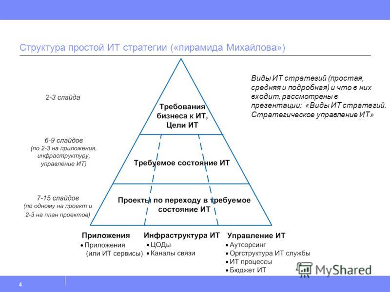 Структура простой ИТ стратегии («пирамида Михайлова») 4 Виды ИТ стратегий (простая, средняя и подробная) и что в них входит, рассмотрены в презентации: «Виды ИТ стратегий. Стратегическое управление ИТ»