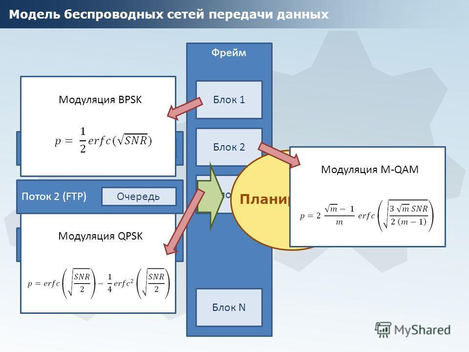 Модель беспроводных сетей передачи данных Фрейм Блок 1 Блок 2 Блок 3 Блок N Поток 1 (HTTP) Очередь Поток 2 (FTP) Очередь Поток 3 (Video) Очередь Планировщик Модуляция BPSK Модуляция QPSK Модуляция M-QAM