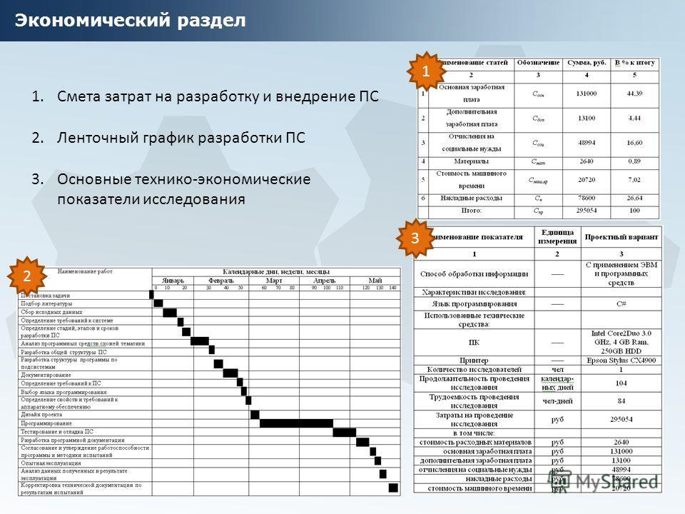 Экономический раздел 1.Смета затрат на разработку и внедрение ПС 2.Ленточный график разработки ПС 3.Основные технико-экономические показатели исследования 1 2 3