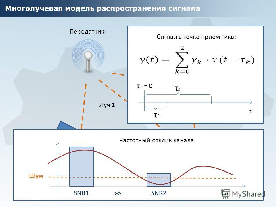 Многолучевая модель распространения сигнала Препятствие Луч 2 Луч 1 Луч 3 Передатчик Приемник Сигнал в точке приемника: t τ 1 = 0 τ2τ2 τ3τ3 Частотный отклик канала: Шум SNR1 >> SNR2