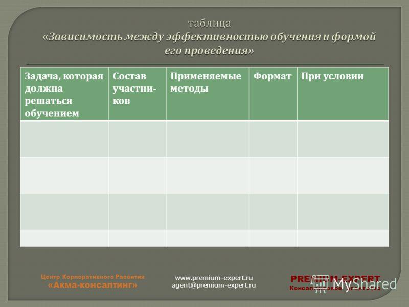 Задача, которая должна решаться обучением Состав участни - ков Применяемые методы Формат При условии Центр Корпоративного Развития «Акма-консалтинг» PREMIUM-EXPERT Консалтинговое агентство www.premium-expert.ru agent@premium-expert.ru