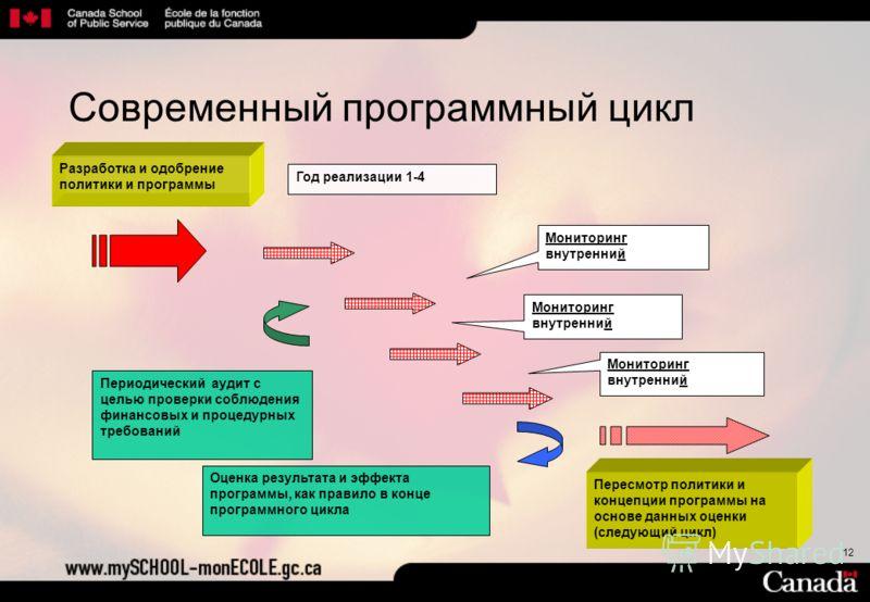 12 Разработка и одобрение политики и программы Год реализации 1-4 Периодический аудит с целью проверки соблюдения финансовых и процедурных требований Оценка результата и эффекта программы, как правило в конце программного цикла Пересмотр политики и к