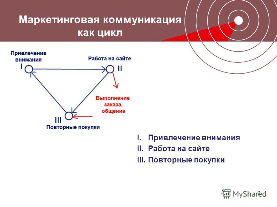 7 Маркетинговая коммуникация как цикл I.Привлечение внимания II.Работа на сайте III.Повторные покупки I II III