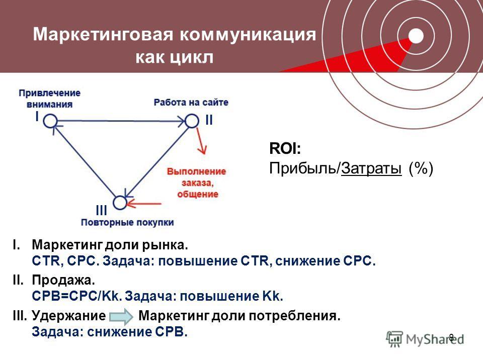 8 Маркетинговая коммуникация как цикл I.Маркетинг доли рынка. CTR, CPC. Задача: повышение CTR, снижение CPC. II.Продажа. CPB=CPC/Kk. Задача: повышение Kk. III.Удержание Маркетинг доли потребления. Задача: снижение CPB. ROI: Прибыль/Затраты (%) I II I
