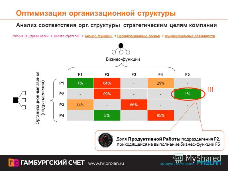 Оптимизация организационной структуры F1F2F3F4F5F5 P17%64%-29%- P2-99%--1% P344%-66%-- P4-5%-95%- Бизнес-функции Организационные звенья (подразделения) Анализ соответствия орг. структуры стратегическим целям компании Миссия Дерево целей Дерево страте