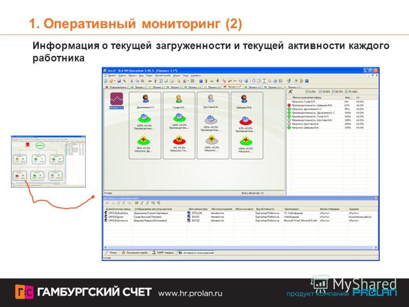 1. Оперативный мониторинг (2) Информация о текущей загруженности и текущей активности каждого работника