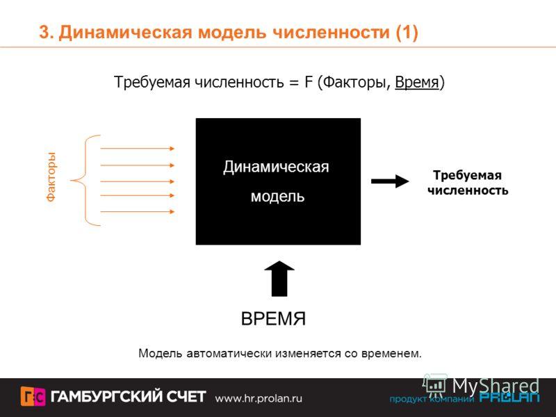 3. Динамическая модель численности (1) Динамическая модель Факторы ВРЕМЯ Требуемая численность Требуемая численность = F (Факторы, Время) Модель автоматически изменяется со временем.