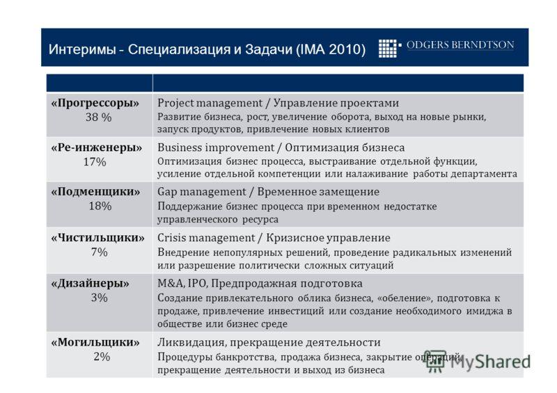 Интеримы - Специализация и Задачи (IMA 2010) «Прогрессоры» 38 % Project management / Управление проектами Развитие бизнеса, рост, увеличение оборота, выход на новые рынки, запуск продуктов, привлечение новых клиентов «Ре-инженеры» 17% Business improv