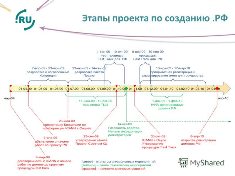 Этапы проекта по созданию.РФ.