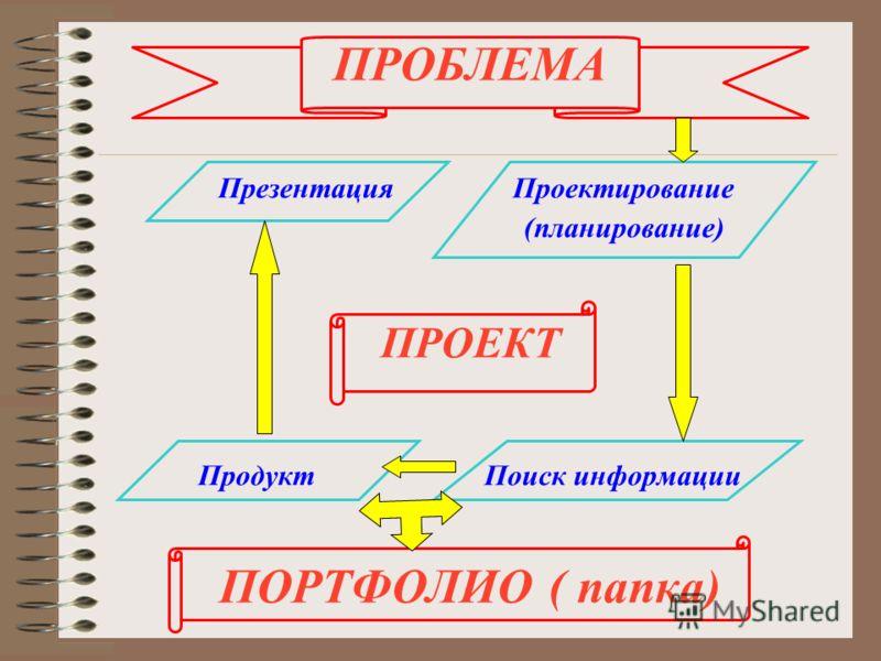 ПРОБЛЕМА Презентация Проектирование (планирование) ПРОЕКТ Продукт Поиск информации ПОРТФОЛИО ( папка)