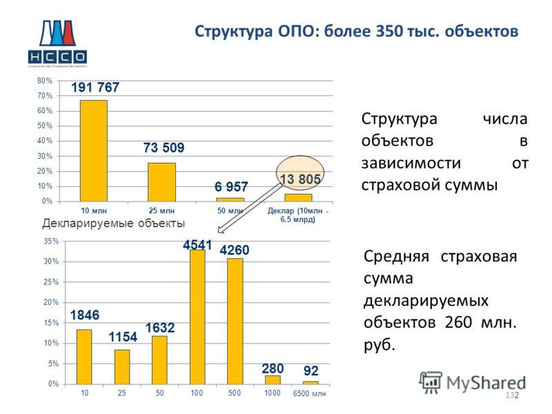 132 Декларируемые объекты Средняя страховая сумма декларируемых объектов 260 млн. руб. Структура числа объектов в зависимости от страховой суммы Структура ОПО: более 350 тыс. объектов