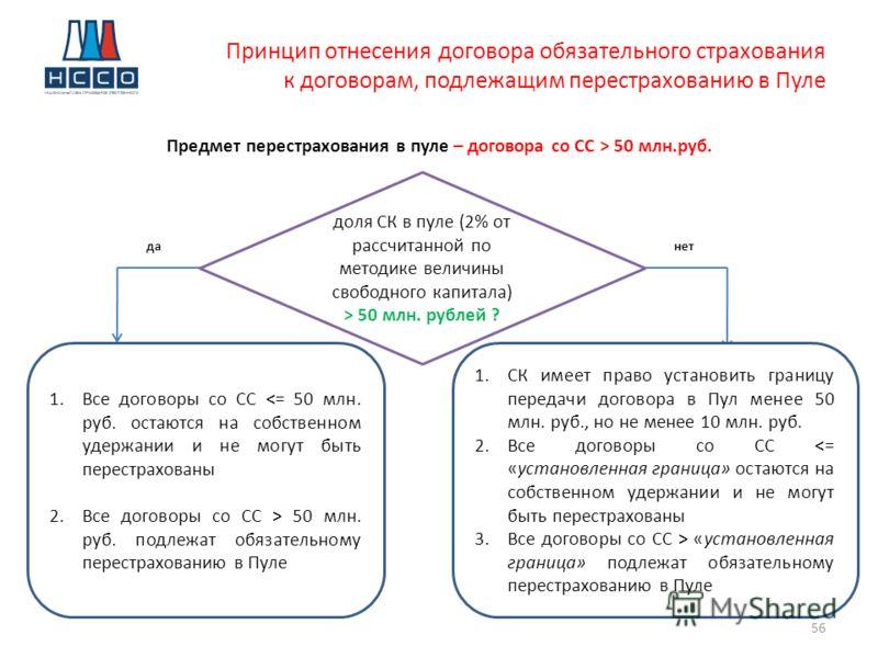 Принцип отнесения договора обязательного страхования к договорам, подлежащим перестрахованию в Пуле 56 Предмет перестрахования в пуле – договора со СС > 50 млн.руб. да доля СК в пуле (2% от рассчитанной по методике величины свободного капитала) > 50