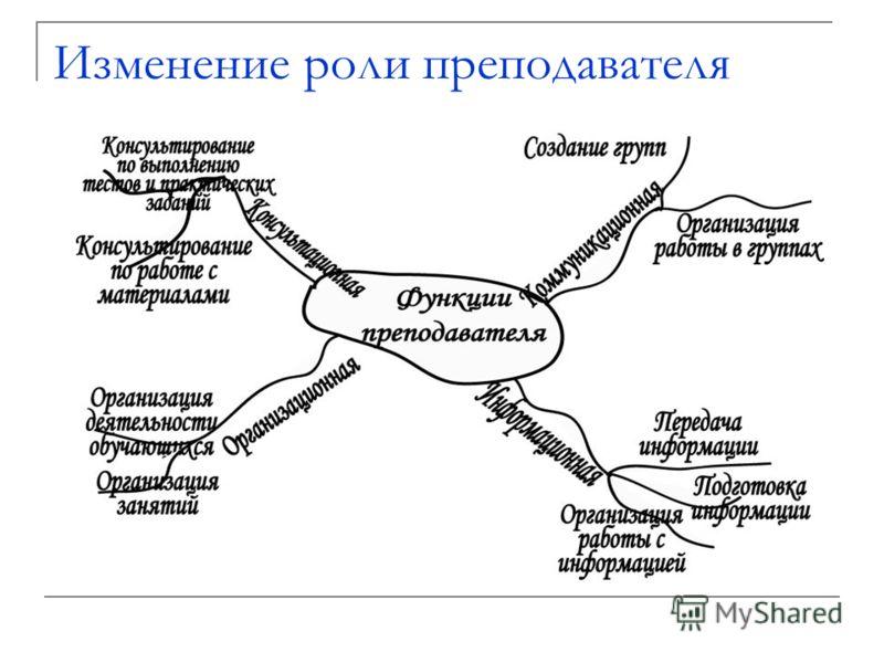 Принципы, на которых базируется модульная технология Ориентация на деятельность Гибкий характер Постоянная обратная связь преподавателя (инструктора) и обучающихся Активная роль обучающегося Новая роль преподавателя
