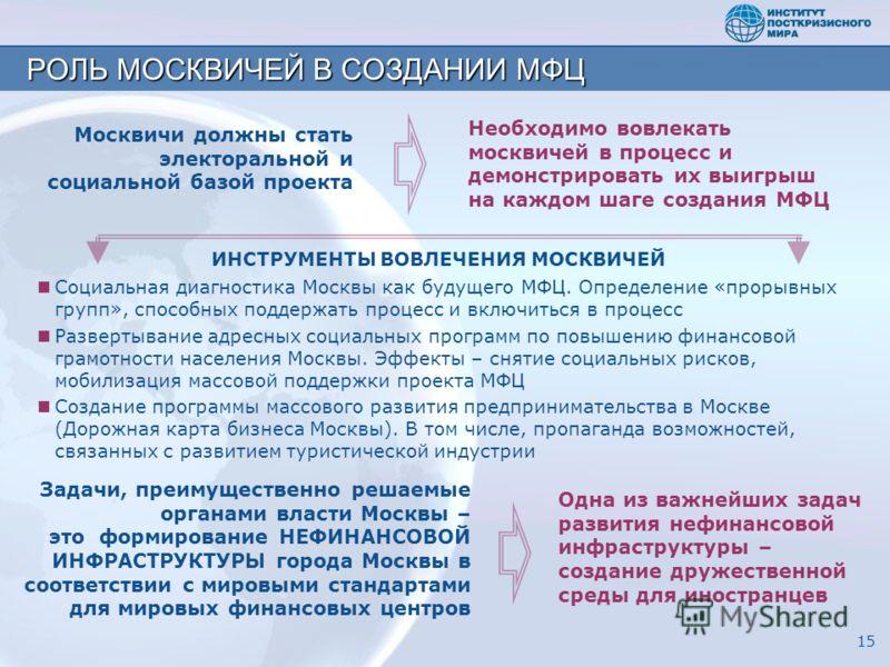 РОЛЬ МОСКВИЧЕЙ В СОЗДАНИИ МФЦ Социальная диагностика Москвы как будущего МФЦ. Определение «прорывных групп», способных поддержать процесс и включиться в процесс Развертывание адресных социальных программ по повышению финансовой грамотности населения