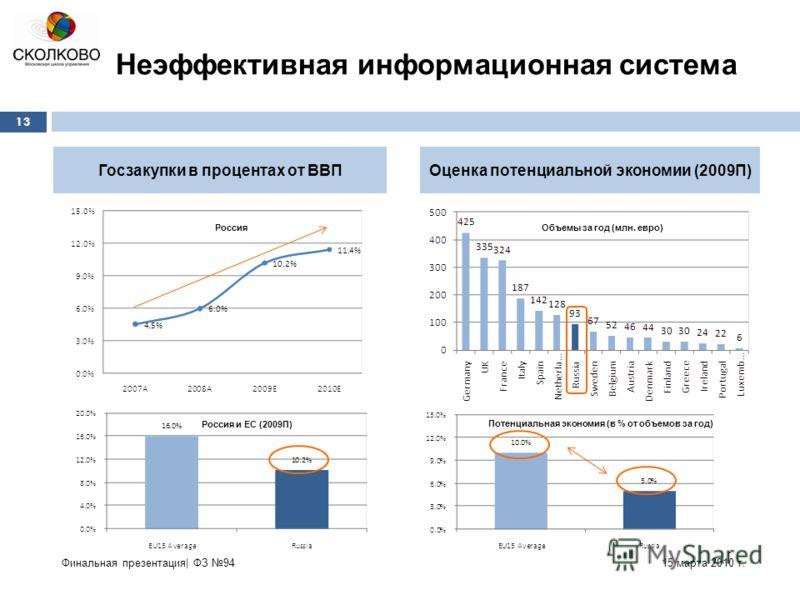 Госзакупки в процентах от ВВПОценка потенциальной экономии (2009П) Неэффективная информационная система 15 марта 2010 г. 13 Финальная презентация| ФЗ 94 Россия Россия и ЕС (2009П) Объемы за год (млн. евро) Потенциальная экономия (в % от объемов за го
