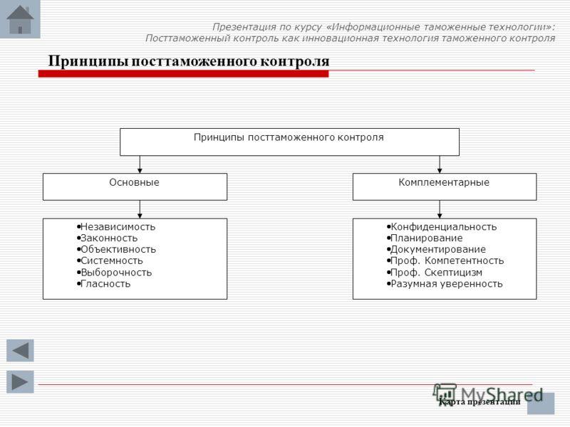 Принципы посттаможенного контроля Карта презентации Принципы посттаможенного контроля ОсновныеКомплементарные Независимость Законность Объективность Системность Выборочность Гласность Конфиденциальность Планирование Документирование Проф. Компетентно