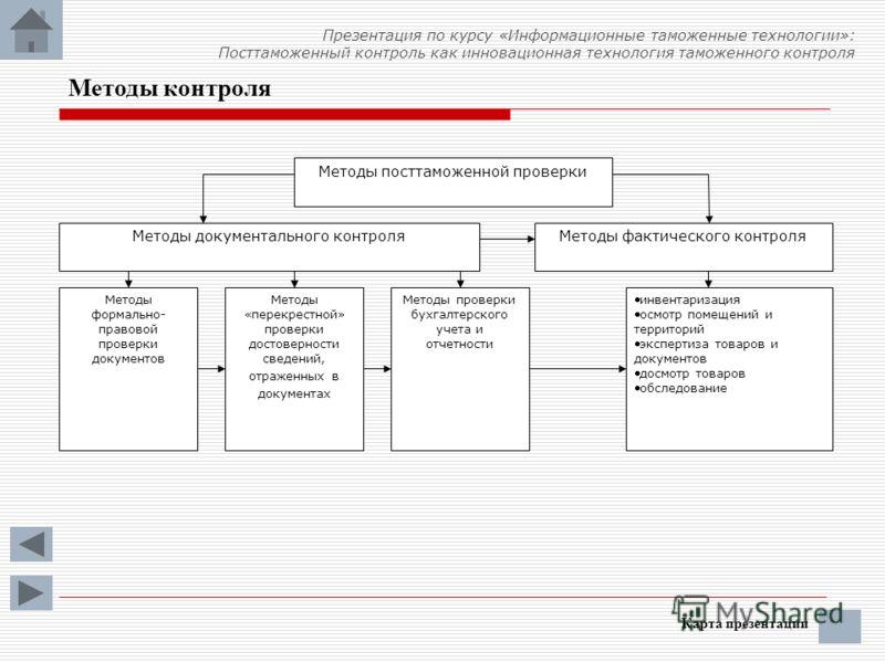 Методы контроля Карта презентации Методы посттаможенной проверки Методы документального контроляМетоды фактического контроля Методы «перекрестной» проверки достоверности сведений, отраженных в документах Методы проверки бухгалтерского учета и отчетно